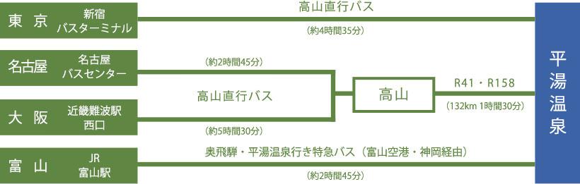 平湯温泉へのアクセス方法(バス・車・電車) | 平湯温泉-山岳温泉郷-ぱくたそ公式サイト